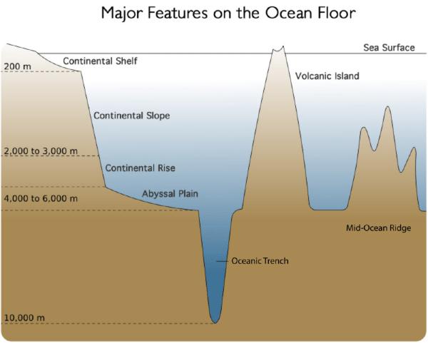 The Ocean Floor Lesson 0019 Tqa Explorer