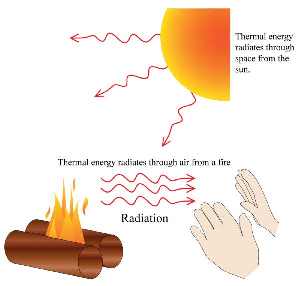 Thermal Radiation Lesson 1050 Tqa Explorer