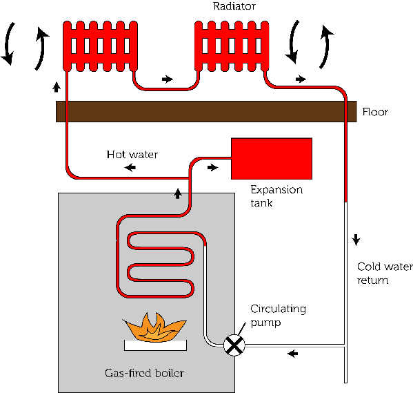 Using Thermal Energy Lesson 0741 Tqa Explorer