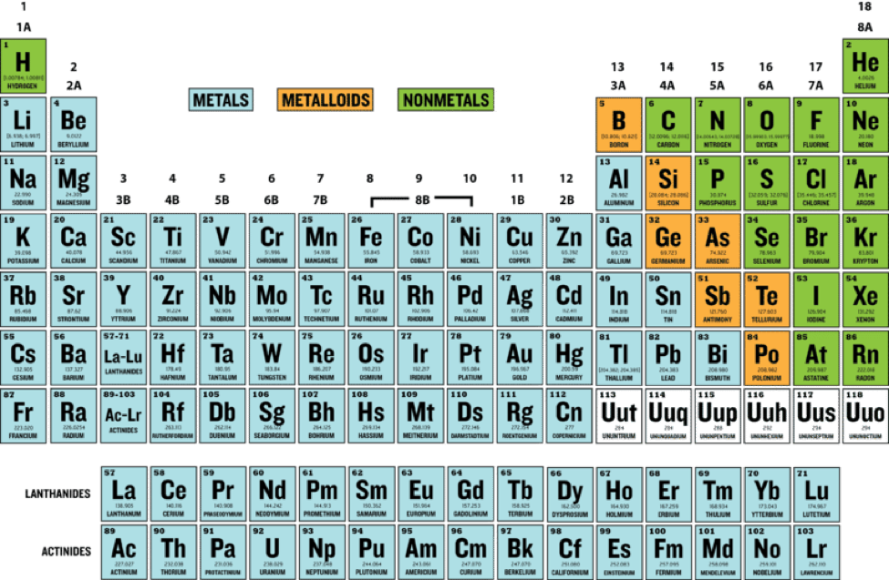 valence electrons and the periodic table - Periodic Table Of Elements With Atomic Mass And Valency