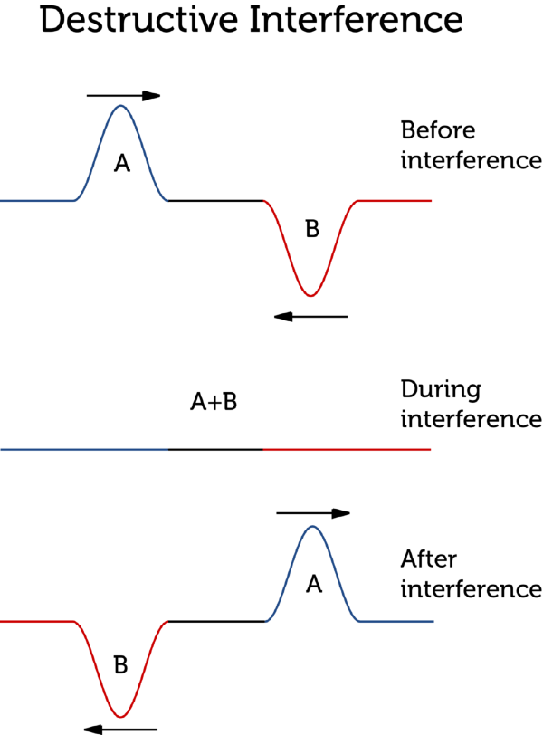 Wave Interactions And Interference Lesson 0744 Tqa