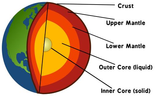 inside earth lesson 0075 tqa explorer rh data allenai org inside the earth diagram worksheet Earth Core Diagram