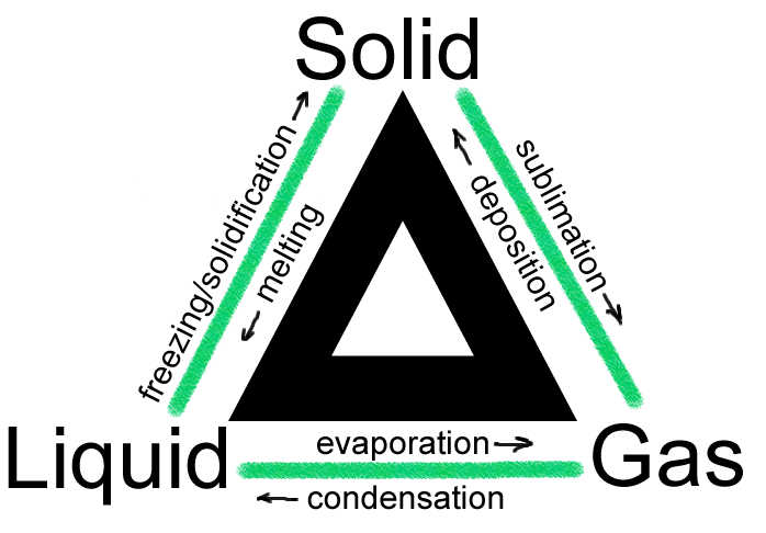 how to turn liquid glycerin into solid
