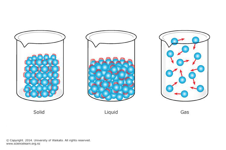 the particles in the liquid are moving continuously essay A major part of the theory is the belief that all particles in a single pure substance are the same and are different from the theory also maintains that there is space between all particles, that the particles are always moving, that they it is often used to explain the properties of solids, gases and liquids.