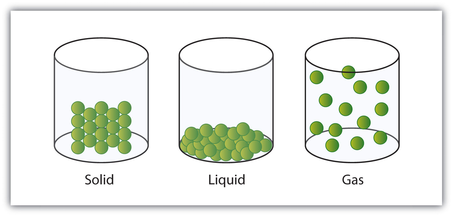 The structure of gaseous, liquid and solid bodies is brief 36