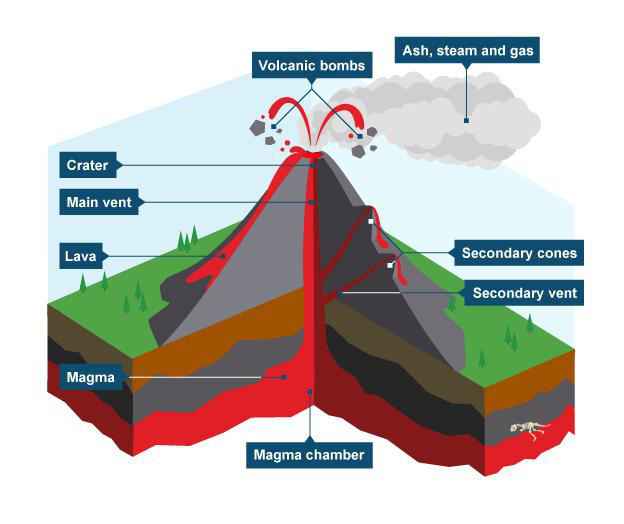 Types Of Volcanoes Lesson 0085 Tqa Explorer