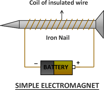 electromagnetism_9090 A Circuit Diagram Of An Electromagnet on