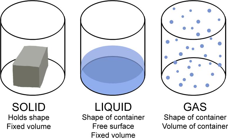 Solids Liquids Gases And Plasmas Lesson 0769 Tqa Explorer