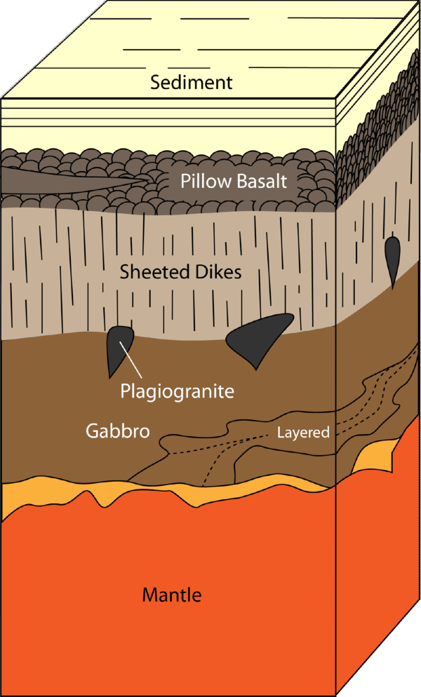 the earths crust is changed in structure by coastal processes - waves essay How volcanos work the majority of earth's volcanoes are found on the seafloor, along the mid-ocean ridge — a chain of volcanic peaks that rings the planet and the spot where m.