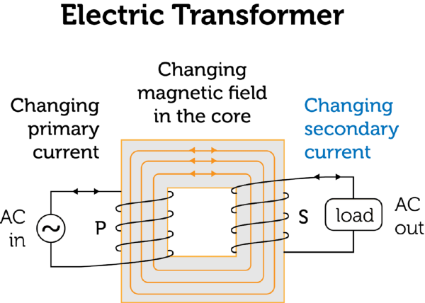Electric Transformers Diagrams Wiring Diagram