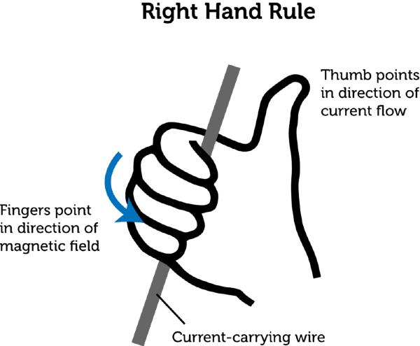electromagnetism  lesson 0883