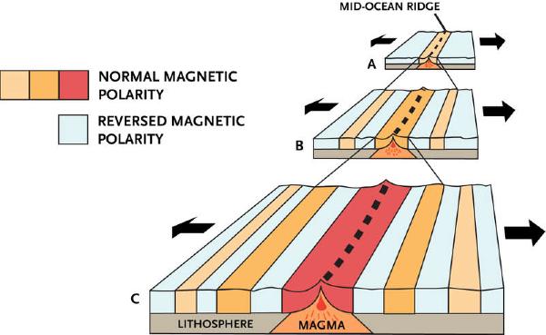 Seafloor Spreading Lesson 0077 Tqa Explorer