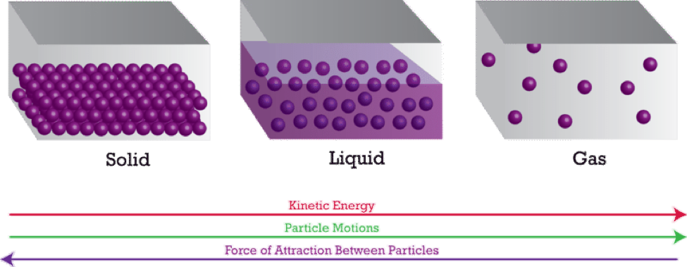 gas liquid solids