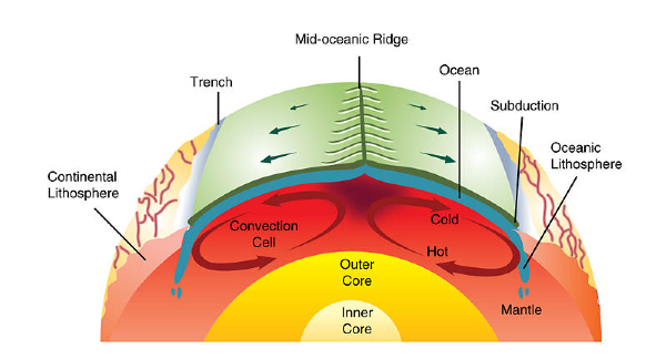 Earthquakes And Plate Boundaries