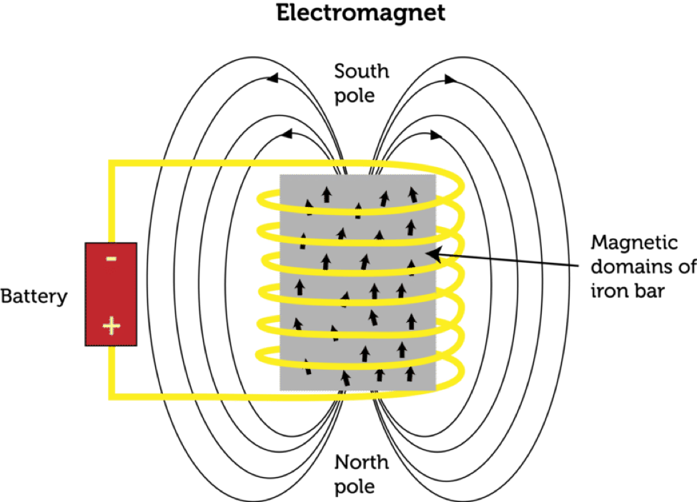 using_electromagnetism_22505 A Circuit Diagram Of An Electromagnet on