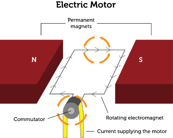 using electromagnetism (lesson 0764) tqa explorer Electromagnet Experiment these events keep repeating, so the electromagnet rotates continuously you can make a very simple electric motor with a battery, wire, and magnet following