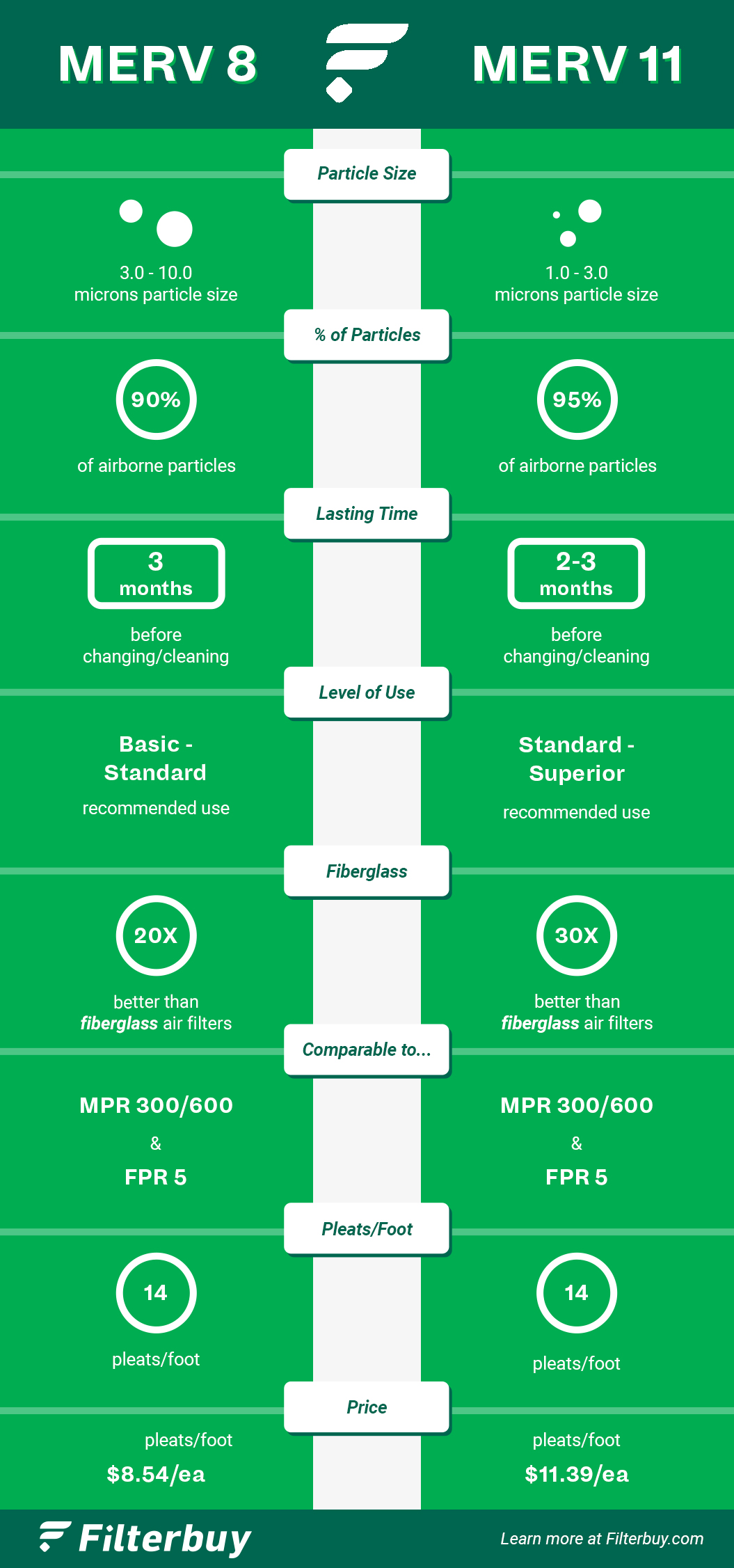 Infographic that gives side by side comparison of MERV 8 air filter performance versus MERV 11 air filter performance