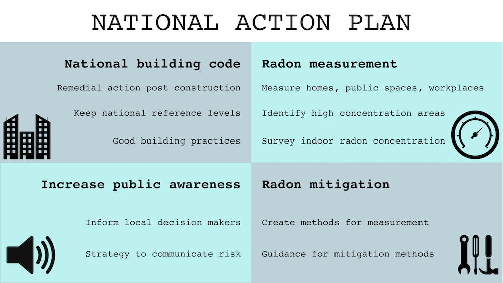 National action plan for the basic safety standards directive by the EU. National building code, radon measurement, public awareness, radon mitigation