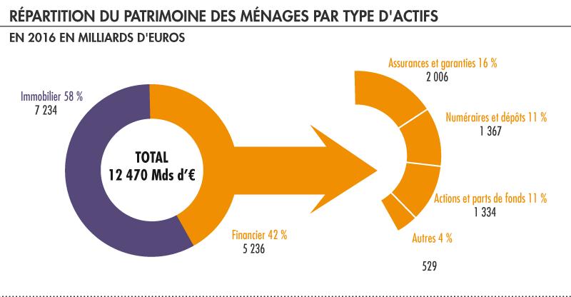 repartition patrimoine, immobilier paris 17