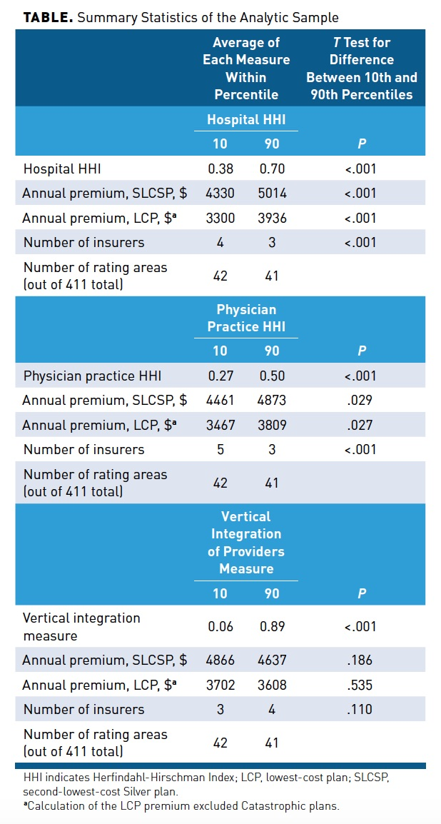 ACA Marketplace Premiums and Competition Among Hospitals and