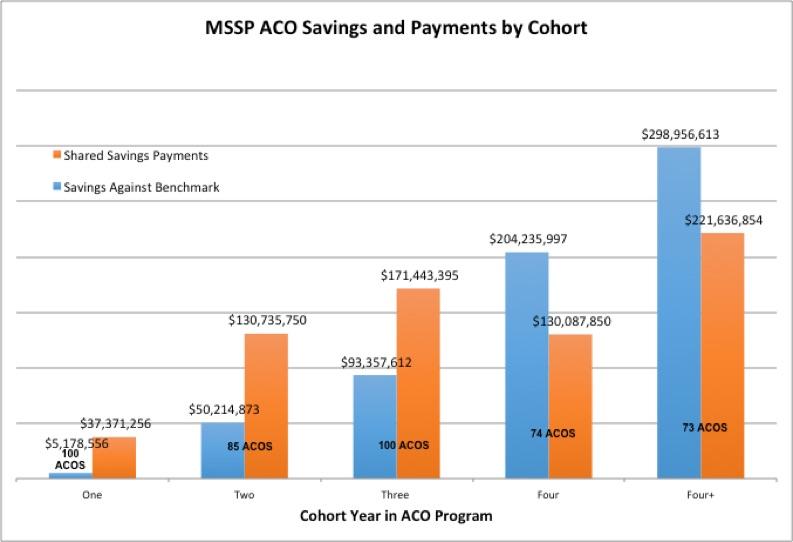 Cms Releases Medicare Shared Savings Program 2016 Results