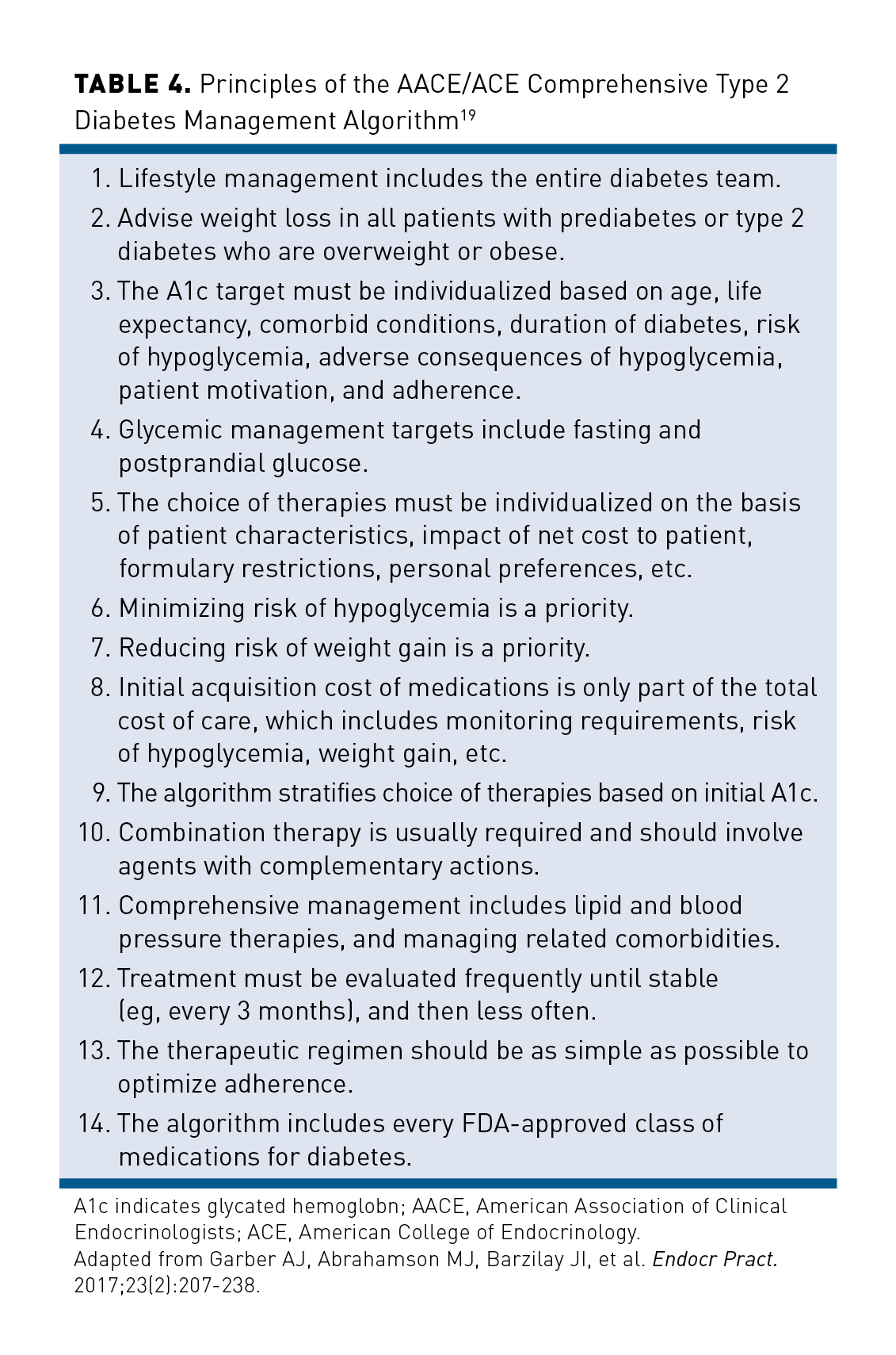 Introduction to Basal Insulin Therapy: Clinical Management