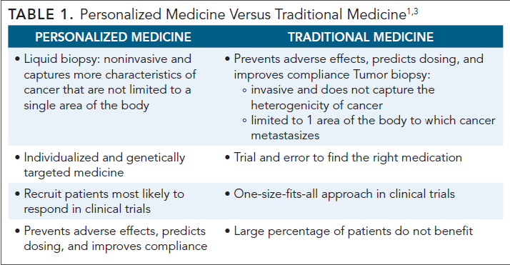 Regulations That Ensure the Quality of Precision Medicine