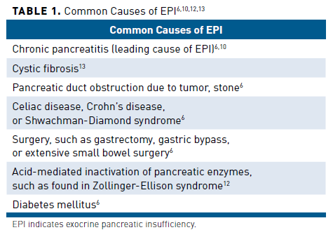 A Primer on Exocrine Pancreatic Insufficiency, Fat Malabsorption ...