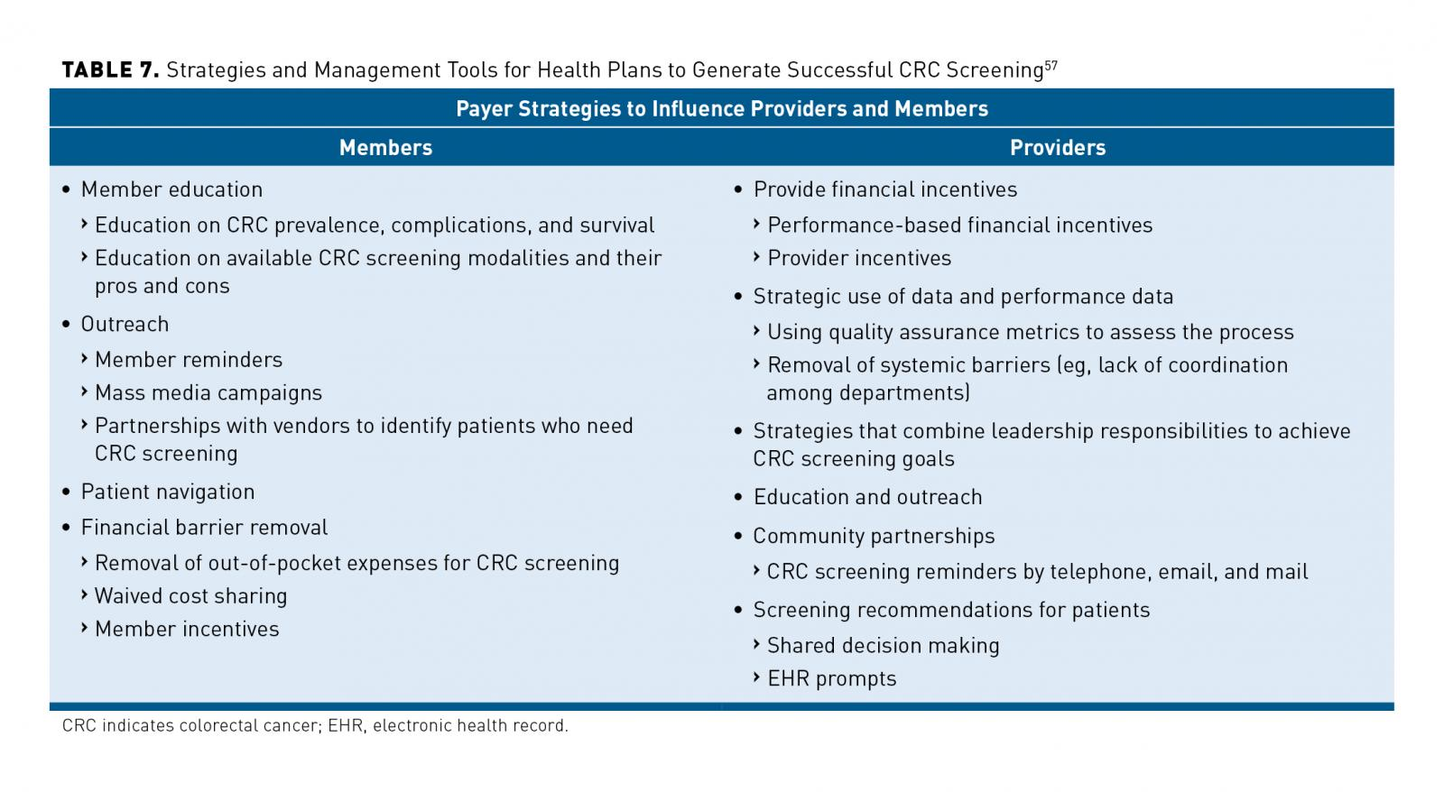 A Path To Improve Colorectal Cancer Screening Outcomes Faculty Roundtable Evaluation Of Cost Effectiveness And Utility Ajmc