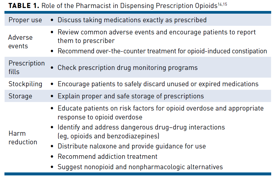 Current and Emerging Options to Combat the Opioid Epidemic