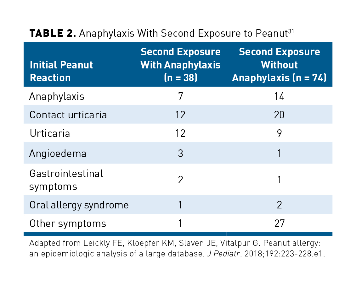 Severity of Peanut Allergy and the Unmet Gaps in Care: A ...