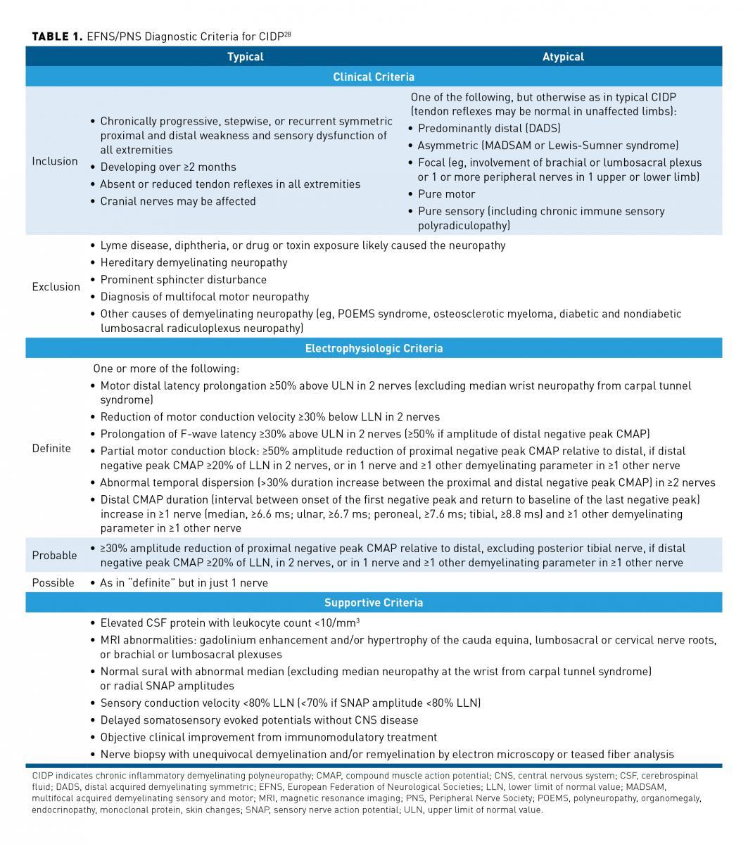 Chronic Inflammatory Demyelinating Polyneuropathy: Considerations