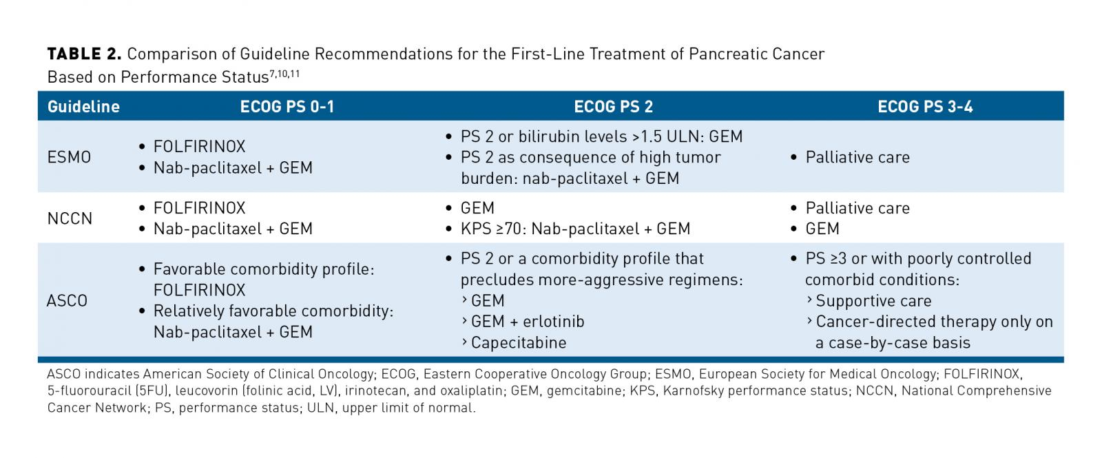 Current Treatment Landscape And Emerging Therapies For Pancreatic Cancer Ajmc