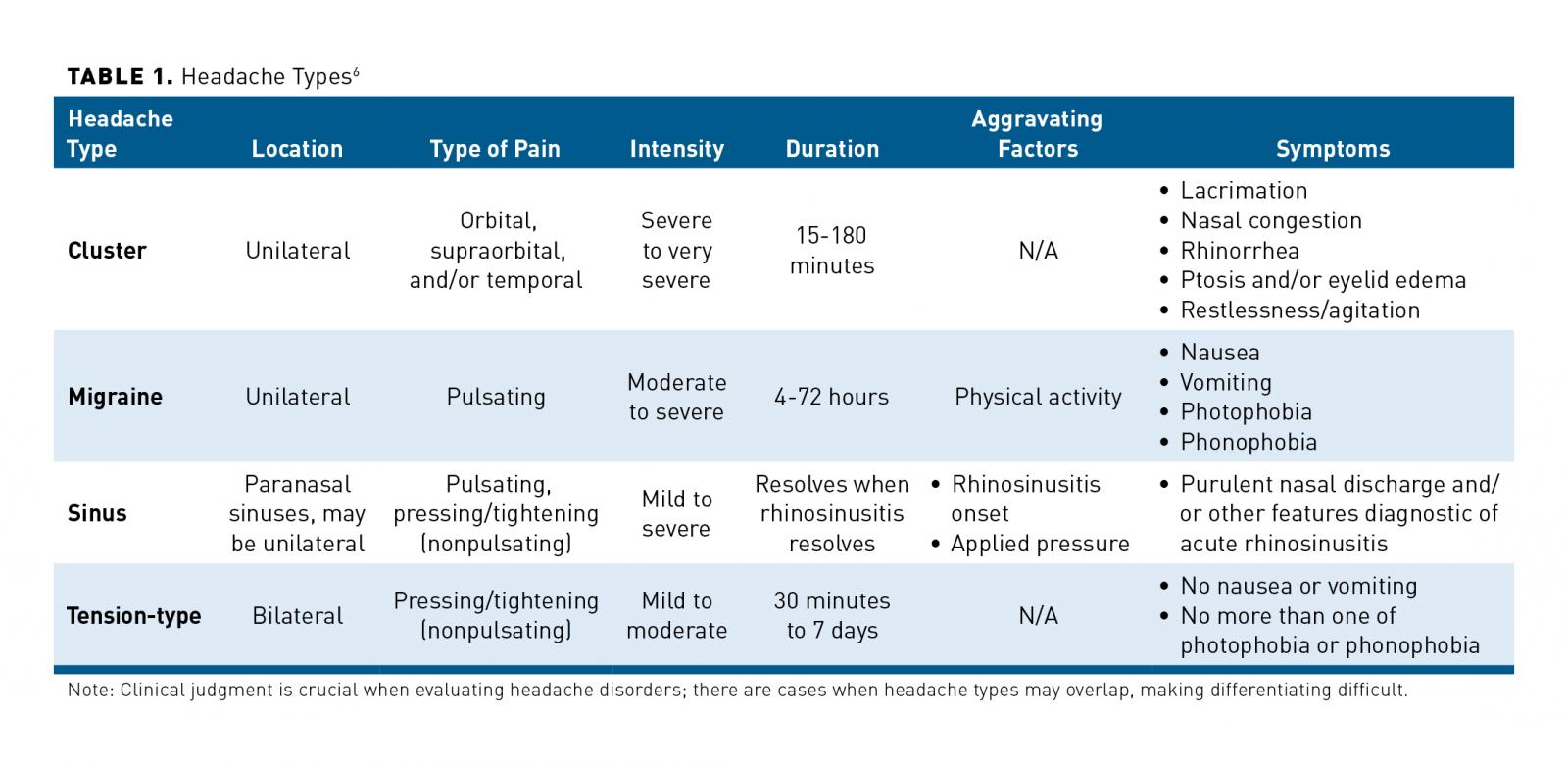 Migraine Overview and Summary of Current and Emerging