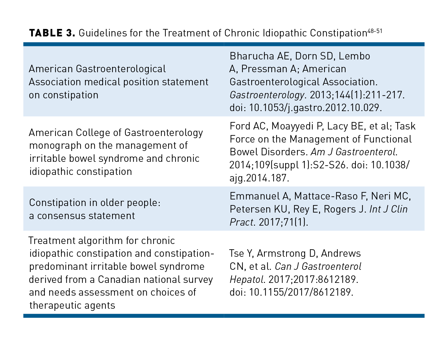 Managing Costs and Care for Chronic Idiopathic Constipation