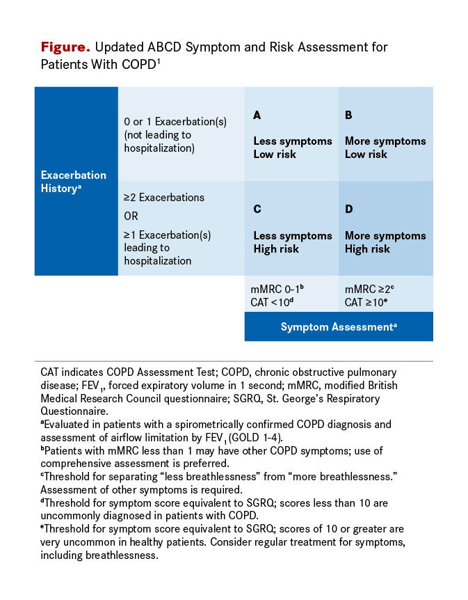 2018 Guidelines For Copd Management Algorithm For Si