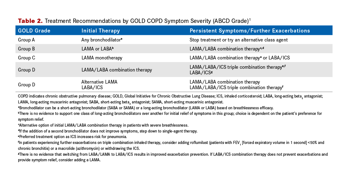 2018 Guidelines For Copd Management Patient Teaching