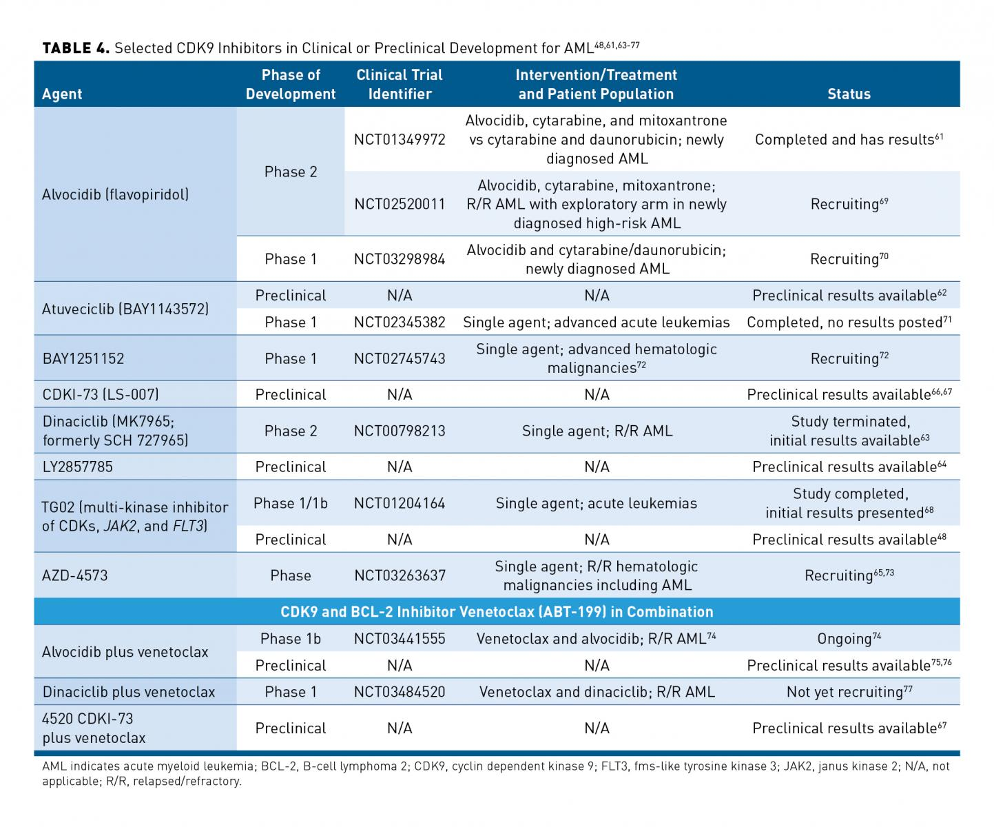 Current and Emerging Therapies for Patients With Acute
