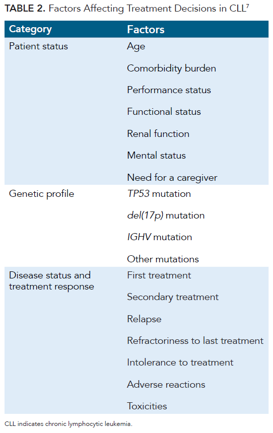 Chronic Lymphocytic Leukemia: An Overview of Diagnosis