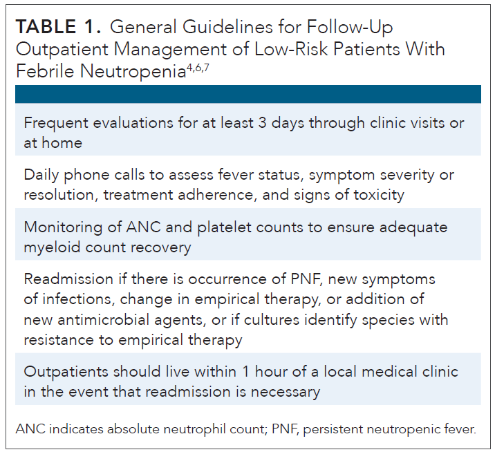The Relevance of Febrile Neutropenia in Oncology
