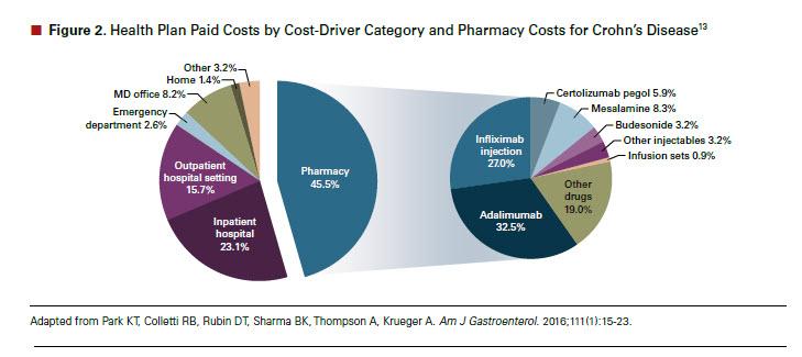 ulcerative colitis treatment cost