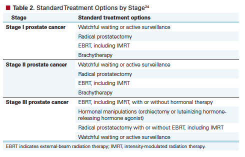 management of early stage prostate cancerbrachytherapy, cryotherapy, and radical prostatectomy are all among the treatments considered appropriate for men with low risk prostate cancer