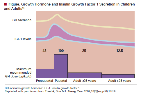gigantism growth hormone and insulin like growth