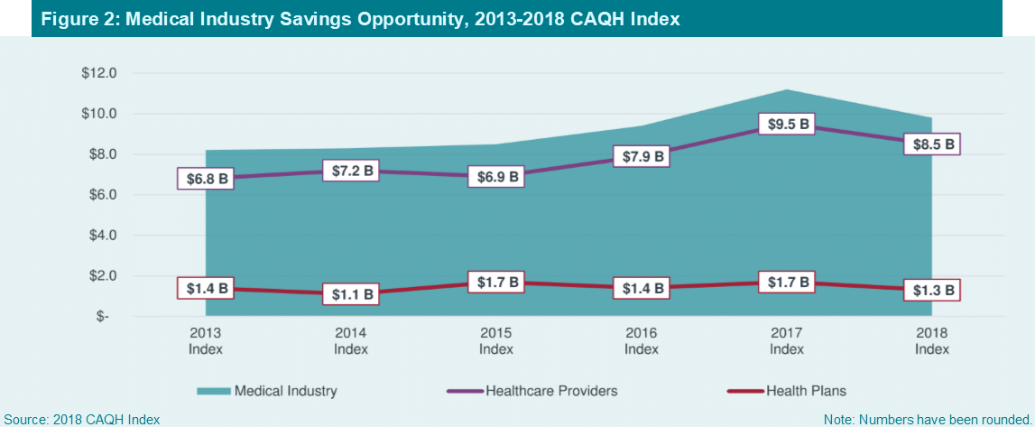 CAQH Index: Cost of Doing Business Falls as Complexity