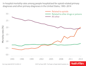 In-hospital mortality rates among people with opioid-related primary diagnoses and other primary diagnoses, 1993-2014