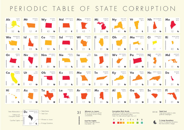 Periodic Table of State Corruption