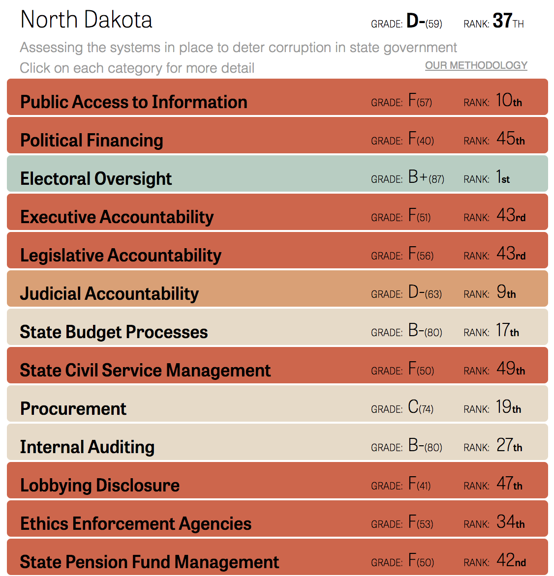 https://www.publicintegrity.org/2015/11/09/18822/how-does-your-state-rank-integrity