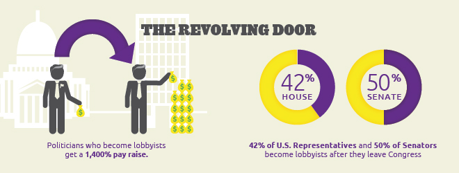 "Politicians who become lobbyists get a 1,400% pay raise. 42% of U.S. Representatives and 50% of U.S. Senators become lobbyists after leaving Congress. This is known as the ""Revolving Door""."
