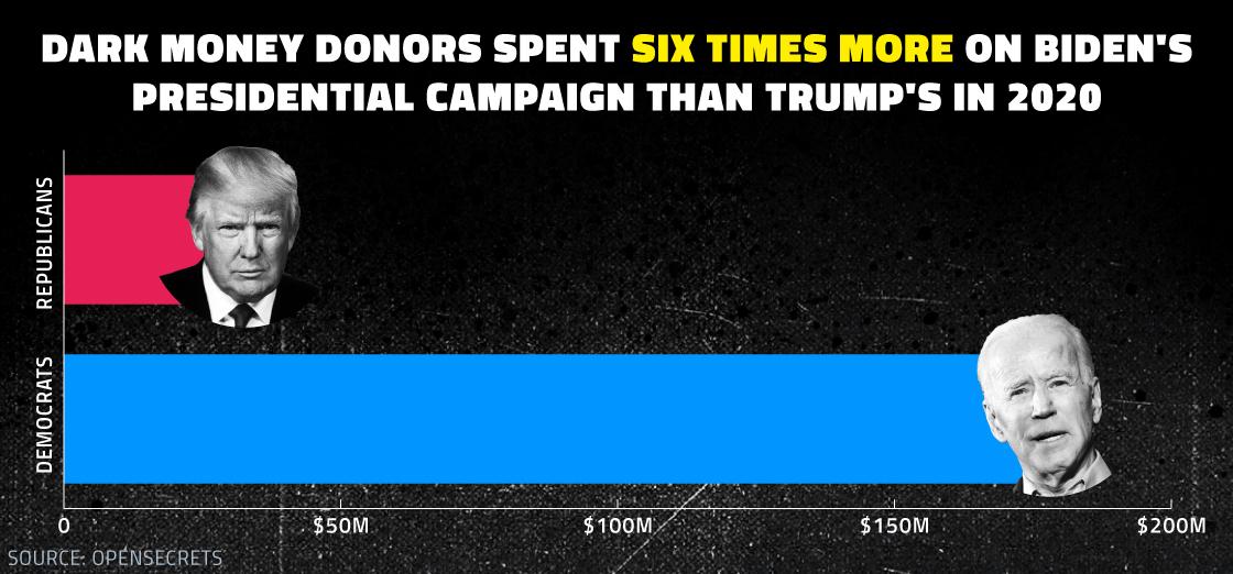 Biden's Dark Money