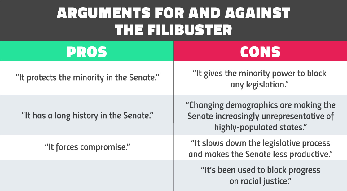 Pros and cons of the filibuster